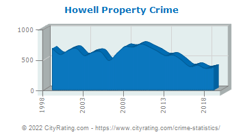 Howell Township Property Crime