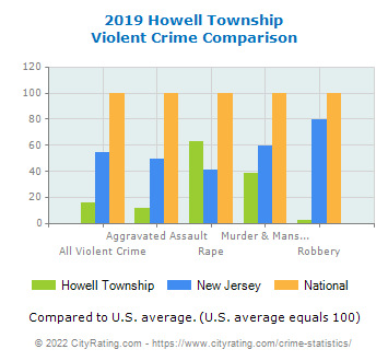 Howell Township Violent Crime vs. State and National Comparison