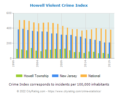 Howell Township Violent Crime vs. State and National Per Capita