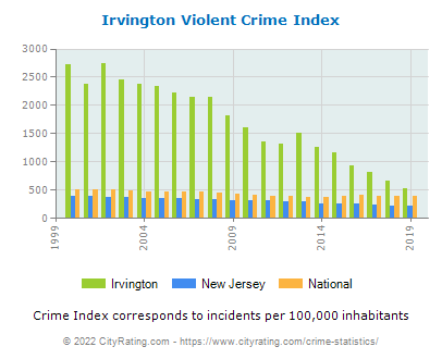 Irvington Crime Statistics New Jersey Nj Cityrating Com