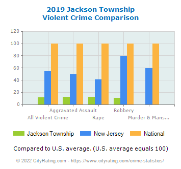 Jackson Township Violent Crime vs. State and National Comparison