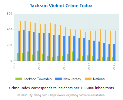 Jackson Township Violent Crime vs. State and National Per Capita