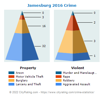 Jamesburg Crime 2016