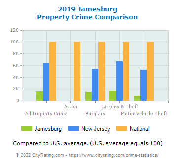 Jamesburg Property Crime vs. State and National Comparison