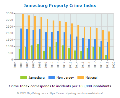 Jamesburg Property Crime vs. State and National Per Capita