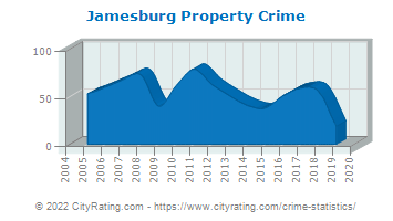 Jamesburg Property Crime