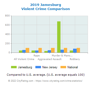 Jamesburg Violent Crime vs. State and National Comparison
