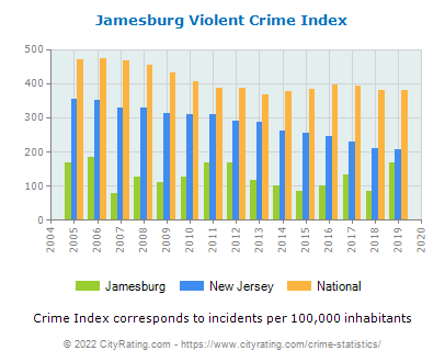 Jamesburg Violent Crime vs. State and National Per Capita