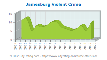 Jamesburg Violent Crime