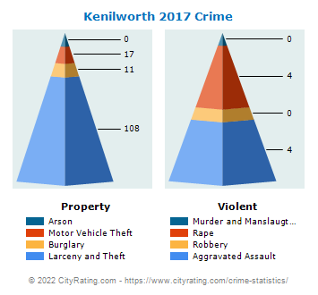 Kenilworth Crime 2017