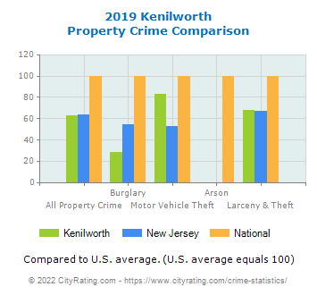 Kenilworth Property Crime vs. State and National Comparison