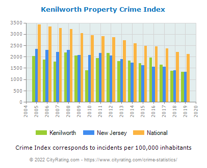 Kenilworth Property Crime vs. State and National Per Capita