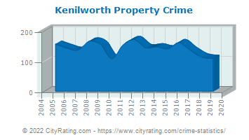 Kenilworth Property Crime