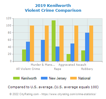 Kenilworth Violent Crime vs. State and National Comparison