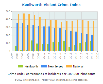 Kenilworth Violent Crime vs. State and National Per Capita