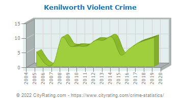 Kenilworth Violent Crime