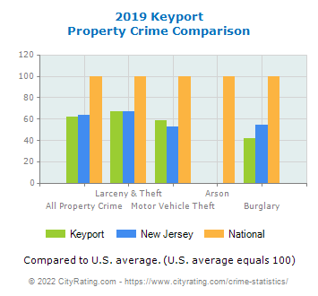 Keyport Property Crime vs. State and National Comparison