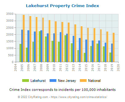Lakehurst Property Crime vs. State and National Per Capita