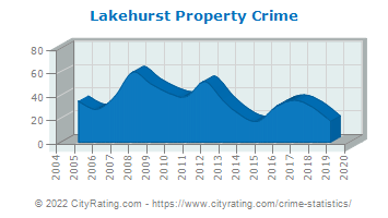 Lakehurst Property Crime