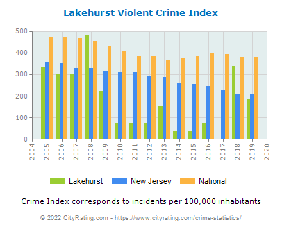 Lakehurst Violent Crime vs. State and National Per Capita