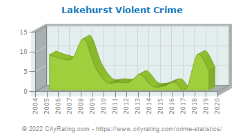 Lakehurst Violent Crime