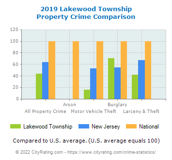 Lakewood Township Property Crime vs. State and National Comparison