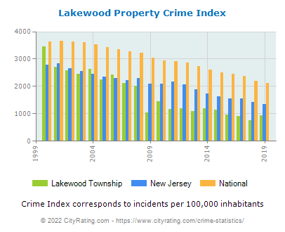 Lakewood Township Property Crime vs. State and National Per Capita