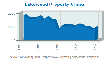 Lakewood Township Property Crime
