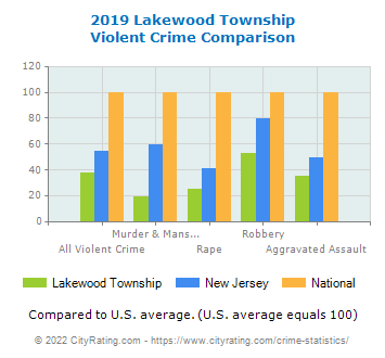 Lakewood Township Violent Crime vs. State and National Comparison