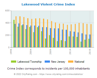Lakewood Township Violent Crime vs. State and National Per Capita