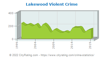 Lakewood Township Violent Crime