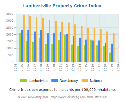 Lambertville Property Crime vs. State and National Per Capita