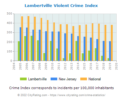 Lambertville Violent Crime vs. State and National Per Capita