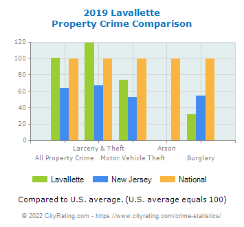 Lavallette Property Crime vs. State and National Comparison