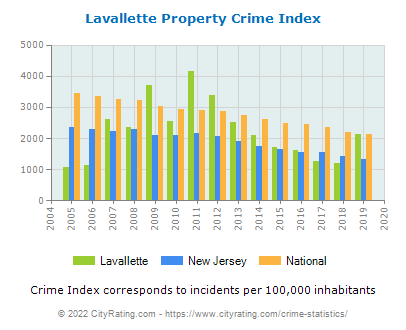 Lavallette Property Crime vs. State and National Per Capita