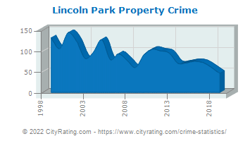 Lincoln Park Property Crime