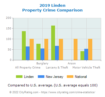 Linden Property Crime vs. State and National Comparison