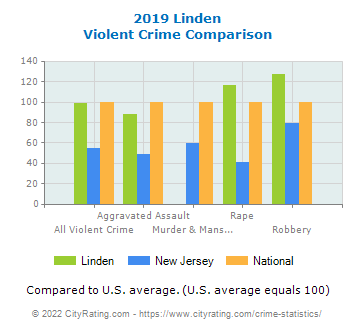 Linden Violent Crime vs. State and National Comparison