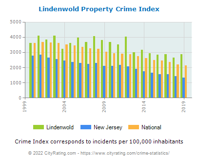 Lindenwold Property Crime vs. State and National Per Capita