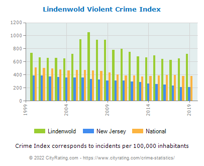 Lindenwold Violent Crime vs. State and National Per Capita