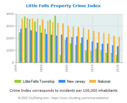 Little Falls Township Property Crime vs. State and National Per Capita
