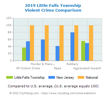 Little Falls Township Violent Crime vs. State and National Comparison