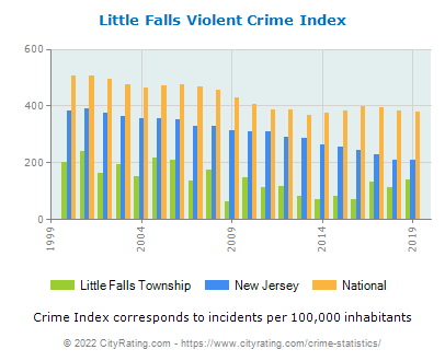 Little Falls Township Violent Crime vs. State and National Per Capita