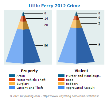 Little Ferry Crime 2012