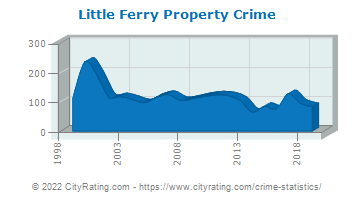 Little Ferry Property Crime