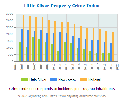 Little Silver Property Crime vs. State and National Per Capita