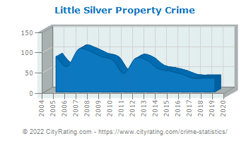 Little Silver Property Crime