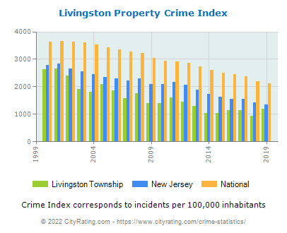 Livingston Township Property Crime vs. State and National Per Capita