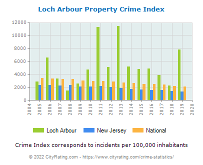 Loch Arbour Property Crime vs. State and National Per Capita