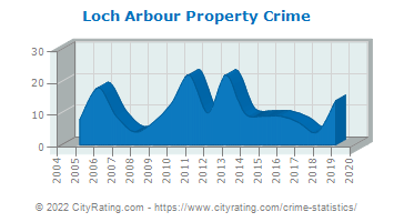 Loch Arbour Property Crime